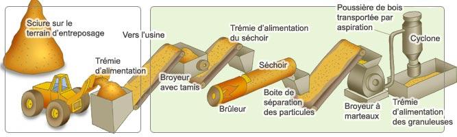production pellet